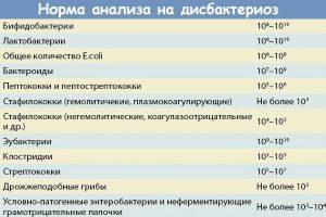 Результат анализа на дисбактериоз