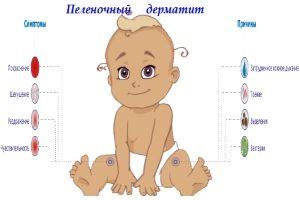 Пеленочный дерматит