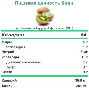 Пищевая ценность киви