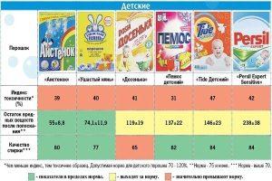 Показатели детских порошков для стирки
