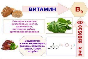 Польза фолиевой кислоты