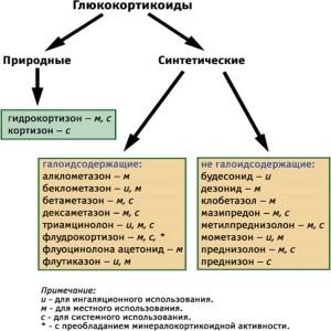 Глюкортикоиды - классификация