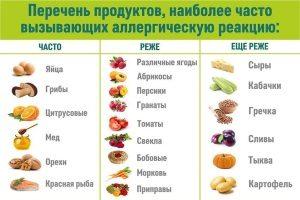Продукты разной степени аллергенности