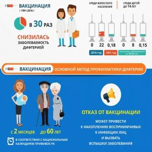 Вакцинация от дифтерии