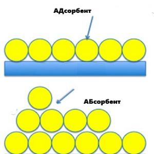 Абсорбенты и адсорбенты - разница