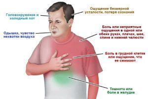 Аллергический миокардит