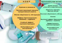 ХОБЛ и астма